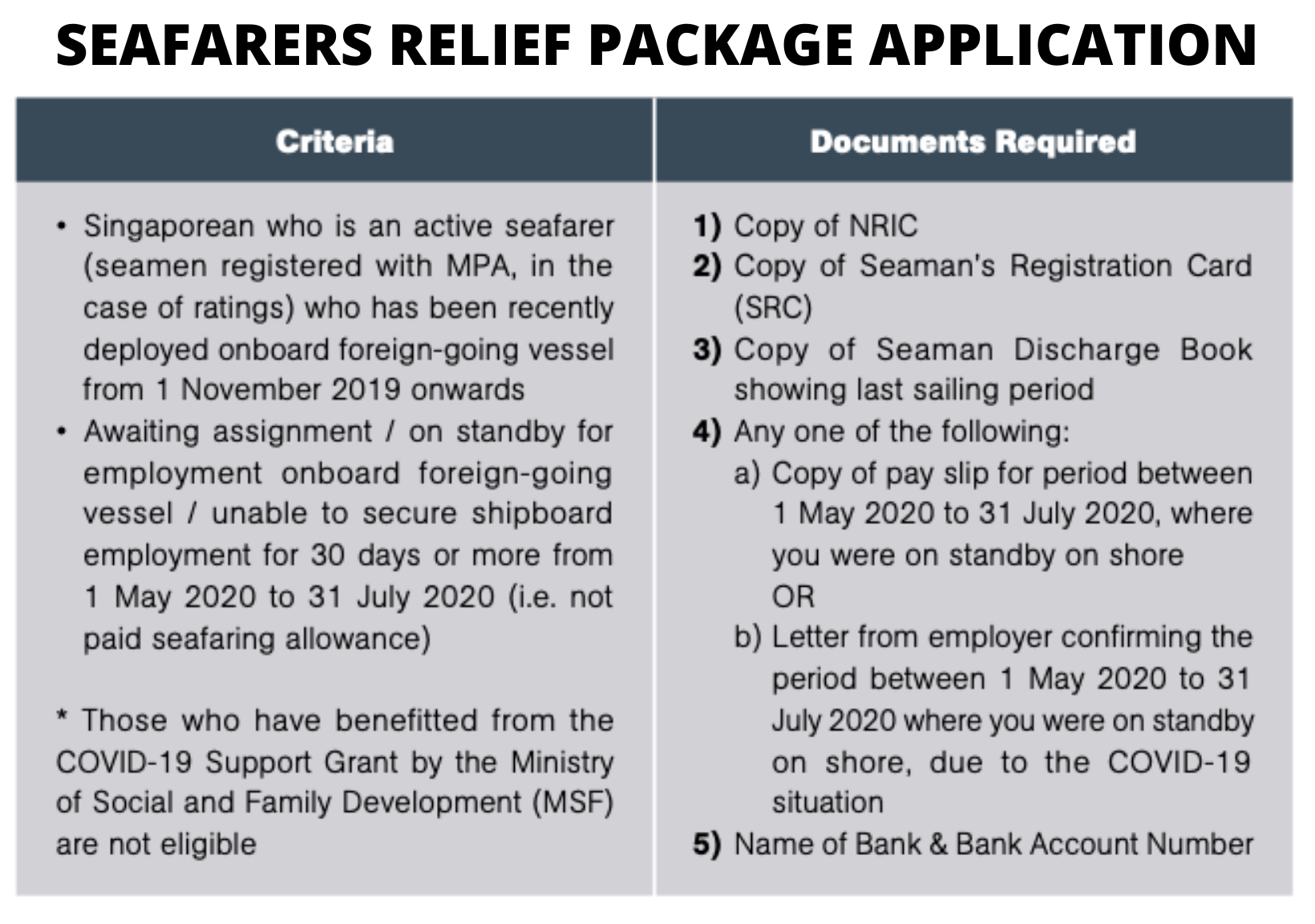 Seafarers Relief Package