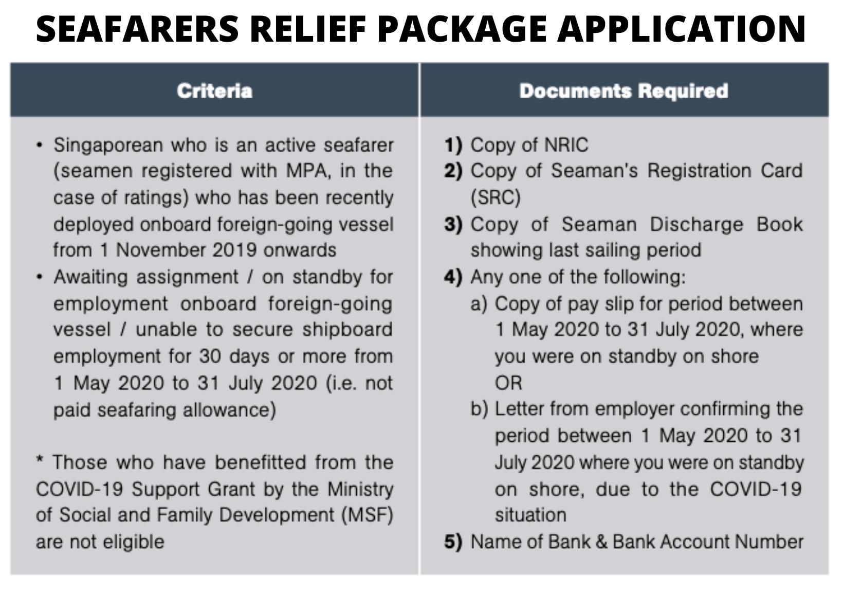 SOS Samudra: Seafarers Relief Package